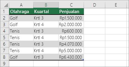 Data sampel untuk PivotTable