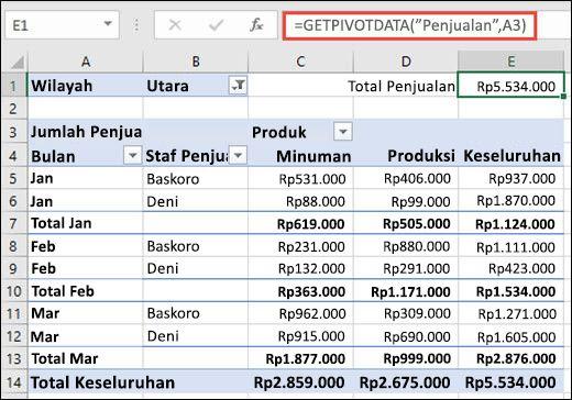 Contoh penggunaan fungsi GETPIVOTDATA untuk mengembalikan data dari PivotTable.