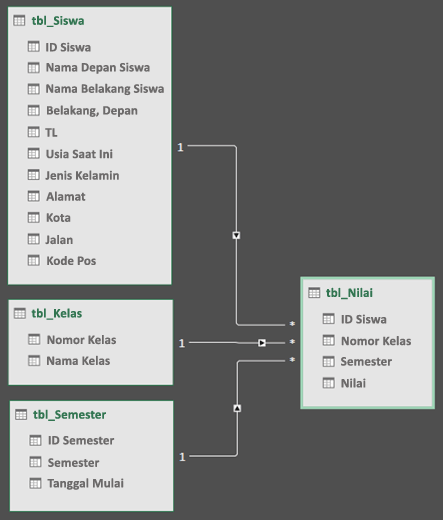 Tampilan diagram hubungan model data Power query
