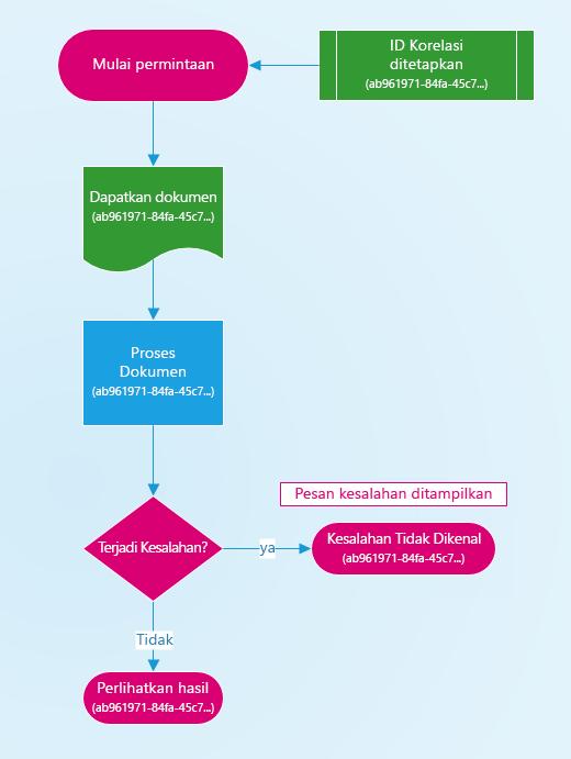 Diagram cara ID korelasi yang ditetapkan