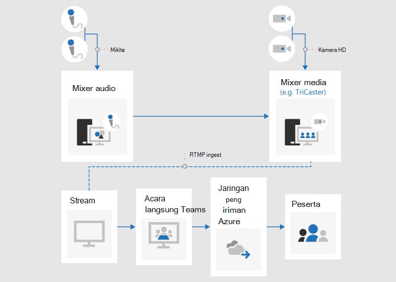 Bagan alur yang mengilustrasikan cara buat acara langsung yang menggunakan aplikasi eksternal atau perangkat.