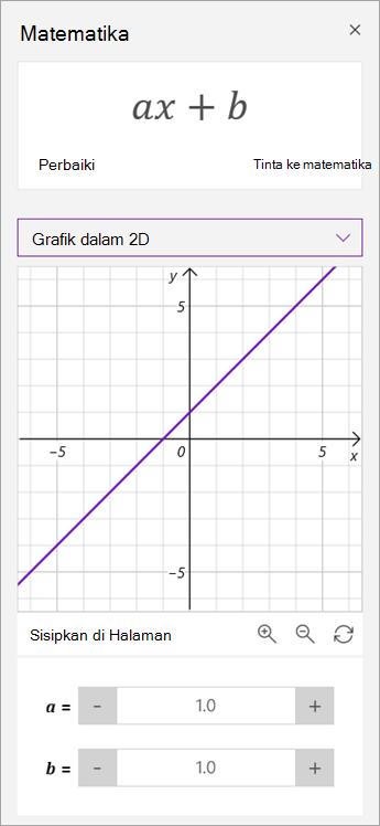 Memanipulasi parameter a dan b pada grafik.