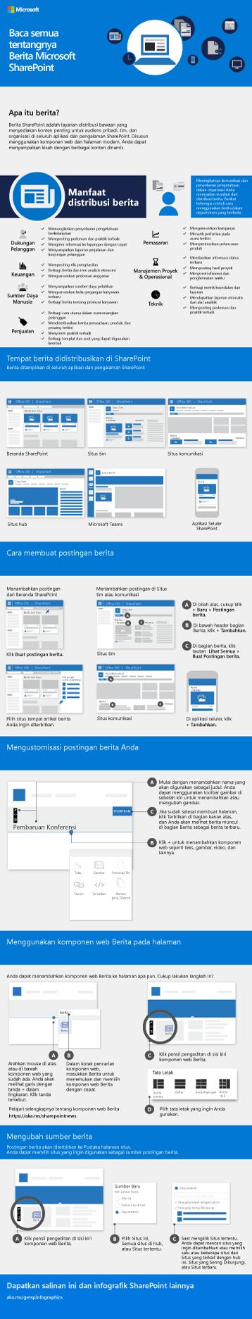 Infografik Berita SharePoint