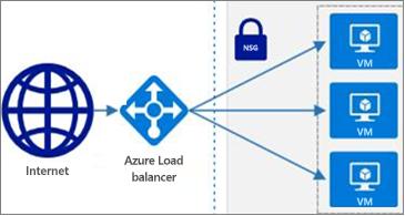 Pilihan bentuk Azure tersedia di Visio untuk web
