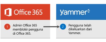 Administrator Office 365 memblokir pengguna di Office 365 dan pengguna yang keluar dari Yammer.