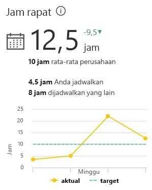 Rapat jam memperlihatkan berapa banyak waktu dalam Rapat minggu