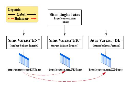 Bagan hierarki memperlihatkan situs akar tingkat teratas dengan tiga variasi di bawahnya. Variasinya adalah Inggris, Perancis dan Jerman