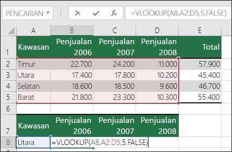 Contoh rumus VLOOKUP dengan rentang yang salah.  Rumusnya adalah =VLOOKU(A8,A2:D5,5,FALSE).  Tidak ada kolom kelima dalam rentang VLOOKUP, sehingga 5 menyebabkan kesalahan #REF!.