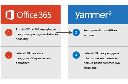 Diagram yang memperlihatkan ketika admin Office 365 menghapus pengguna, pengguna dinonaktifkan di Yammer. Setelah 30 hari, data pengguna dihapus dari Office 365 dan setelah 90 hari, pengguna dihapus secara permanen dari pesan Yammer namun Yammer mereka etap ada.