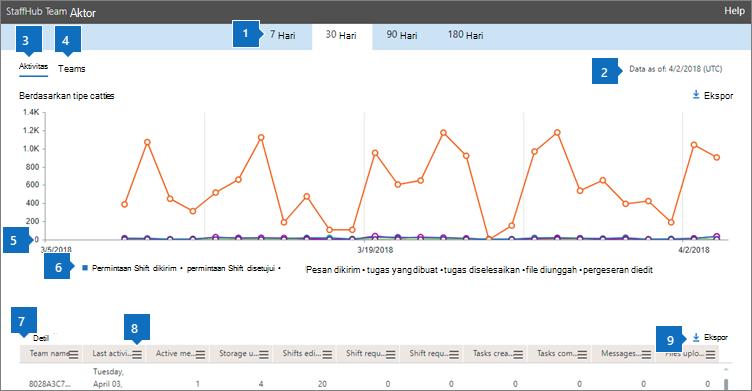 Laporan Office 365-aktivitas tim StaffHub