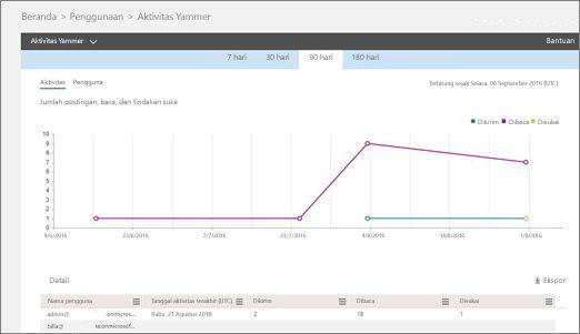 Cuplikan layar laporan Aktivitas Yammer menampilkan grafik aktivitas dan tabel detail pengguna untuk aktivitas tersebut.