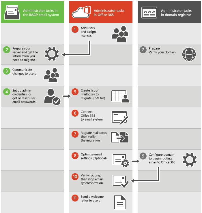 Proses untuk migrasi email IMAP