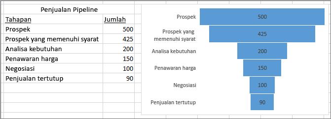Bagan menampilkan alur penjualan; tingkatan tercantum di kolom pertama, nilai di kolom kedua