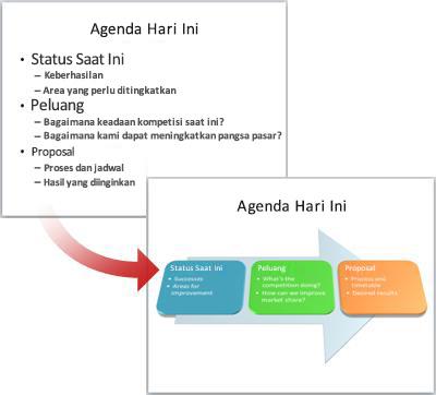 Slide biasa dikonversi menjadi grafik SmartArt.