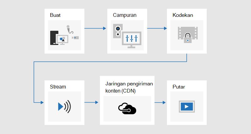 Bagan alur yang mengilustrasikan proses Penyiaran tempat konten dikembangkan, campuran, dikodekan, -streaming, dikirim melalui jaringan pengiriman konten (CDN), dan lalu diputar.