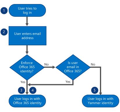 Ketika pengguna masuk, mereka memasukkan alamat email terlebih dahulu. Jika identitas Office 365 diberlakukan, mereka masuk dengan identitas Office 365. Jika tidak diberlakukan, tapi email mereka berada dalam Office 365, maka mereka masuk dengan identitas Office 365 mereka. Jika tidak