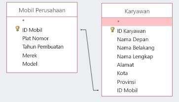 Cuplikan layar memperlihatkan dua tabel yang berbagi ID