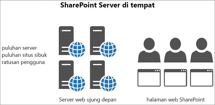 Memperlihatkan lalu lintas dan pemuatan ke server web terdepan di tempat