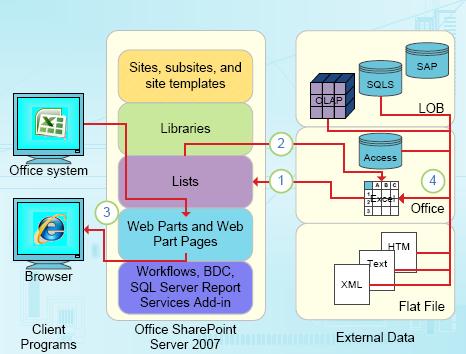 Titik integrasi yang fokus pada data Excel
