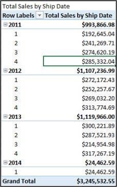 Total penjualan menurut tanggal pengiriman PivotTable