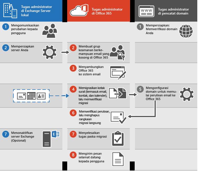Proses untuk melakukan migrasi email langsung ke Office 365