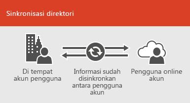 Gunakan sinkronisasi direktori untuk membuat informasi akun pengguna lokal dan online tetap tersinkronisasi