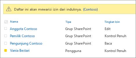 Survei izin untuk pengguna dan grup