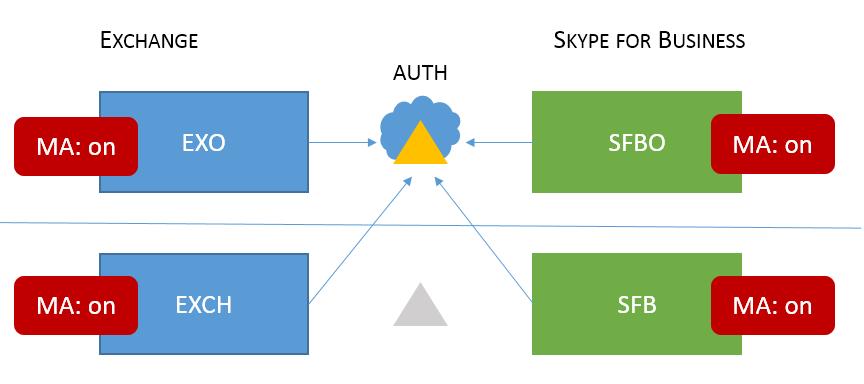 'Campuran 6' Skype for business HMA topologi memiliki MA di semua lokasi kemungkinan empat, dan semua auth masuk ke evoSTS di Cloud._C3_20171015163519