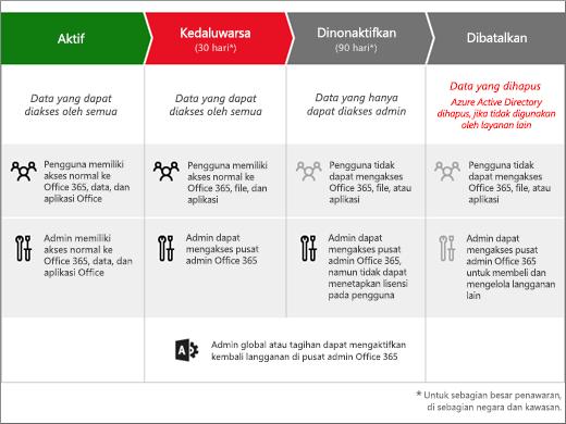 Grafik memperlihatkan 3 tahapan yang ditempuh langganan Office 365 untuk bisnis setelah langganan kedaluwarsa: Kedaluwarsa, Dinonaktifkan, dan Dibatalkan.