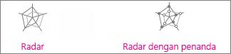 Bagan radar dan radar dengan penanda