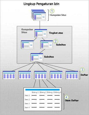 Grafik yang memperlihatkan ruang lingkup Keamanan SharePoint di situs, subsitus, dan item.
