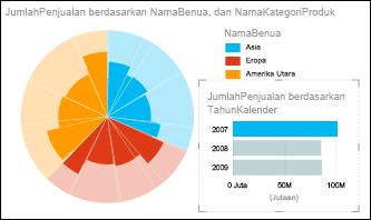 Bagan pai penjualan Power View berdasarkan benua dengan data tahun 2007 dipilih