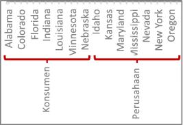 Hierarki data dengan tanda centang