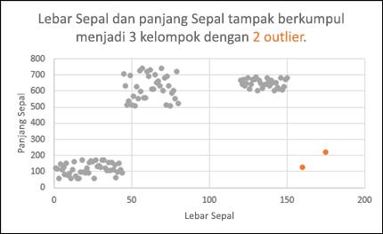 Sebar bagan memperlihatkan outlier