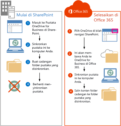 Langkah-langkah untuk memindahkan file SharePoint 2013 ke Office 365