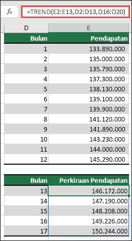 Gunakan tren untuk memprediksi pendapatan kinerja untuk bulan 13-17 saat Anda memiliki actuals untuk bulan 1-12.