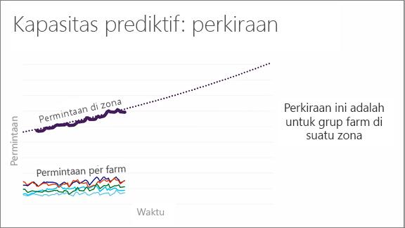 Bagan memperlihatkan kapasitas prediktif: memperkirakan