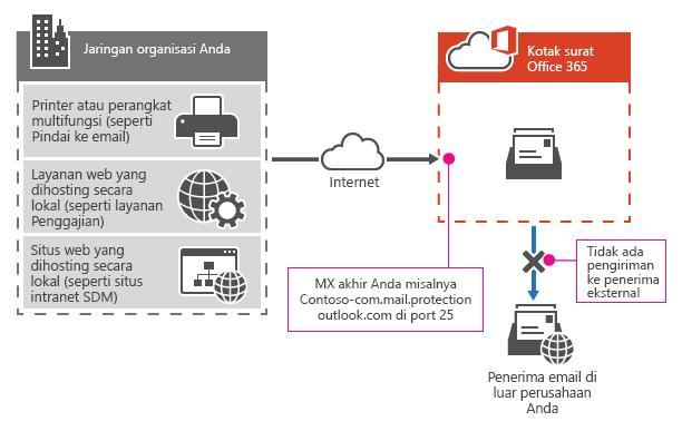 Memperlihatkan cara printer multi menggunakan titik akhir Office 365 MX Anda untuk mengirim email langsung ke penerima di organisasi Anda saja.