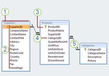diagram relasional