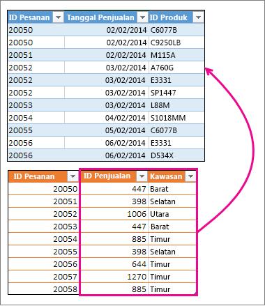 Menggabungkan dua kolom dengan tabel lain