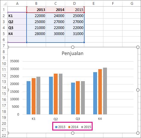 Bagan dengan seri data baru ditambahkan