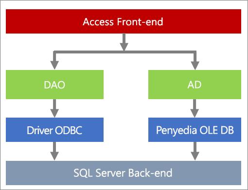 Komponen akses data