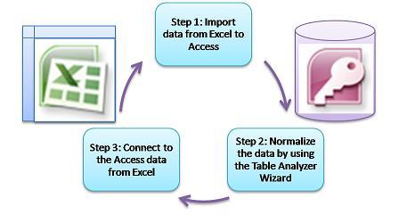 tiga langkah dasar