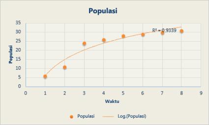 Bagan sebar dengan garis tren logaritmik