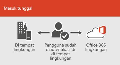 Dengan masuk tunggal, akun yang sama tersedia di lingkungan lokal dan online
