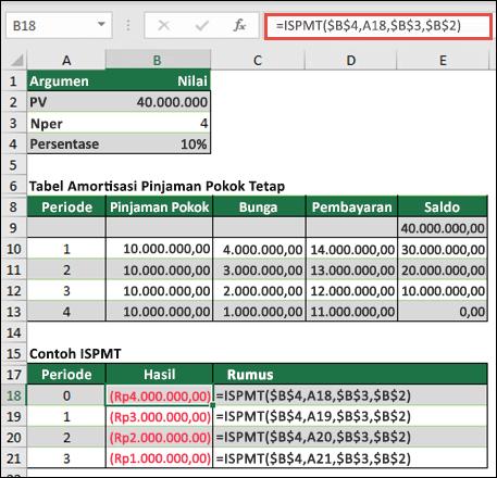 Contoh fungsi ISPMT dengan atas pinjaman pokok genap