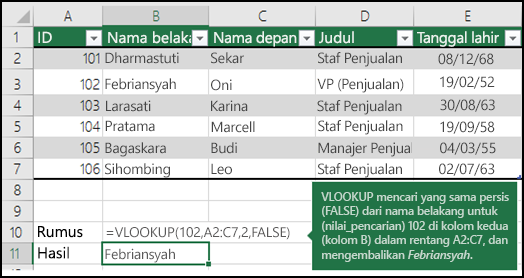 =VLOOKUP (102,A2:C7,2,FALSE)  VLOOKUP mencari hasil yang persis sama (FALSE) dari nama belakang untuk 102 (lookup_value) di kolom kedua (kolom B) dalam rentang A2:C7, dan mengembalikan Fontana.