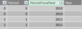 Kolom periode tahun fiskal