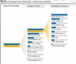 Tampilan analitik yang tersedia di PerformancePoint Services