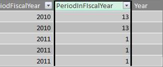 Periode dalam kolom tahun fiskal